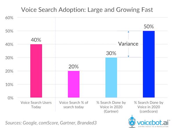 comScore Voice Search
