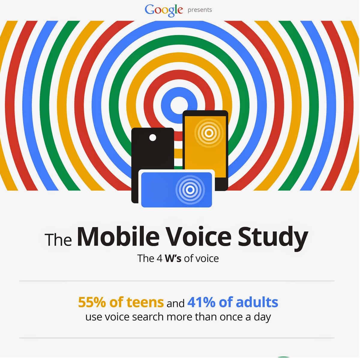Mobile Voice Study